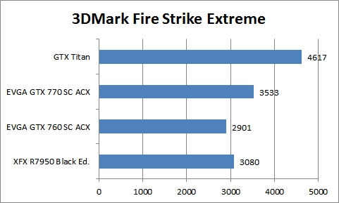 mark fire strike extreme