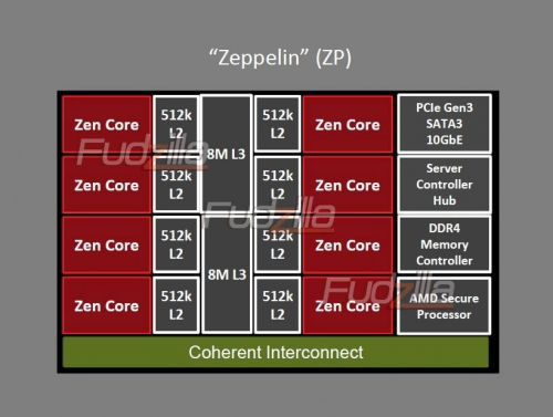 AMD 2017 Opteron has three sockets