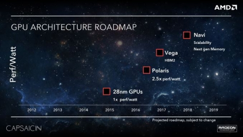 AMD Polaris 10 has 390/390X performance